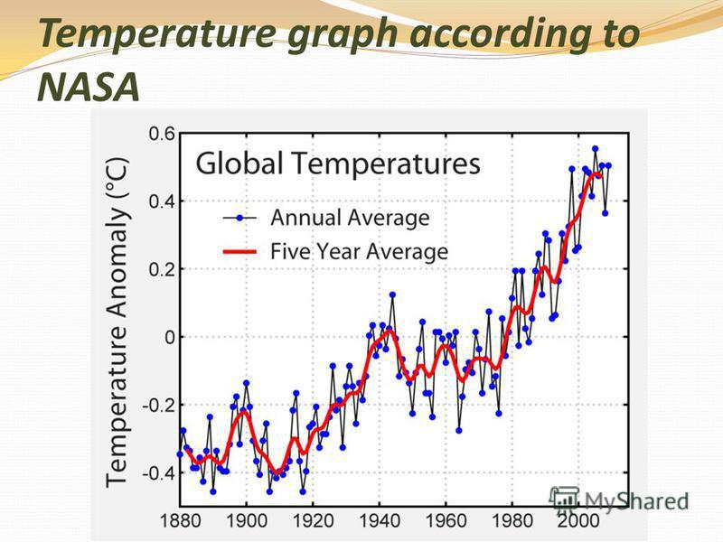 Temperature graph according to NASA