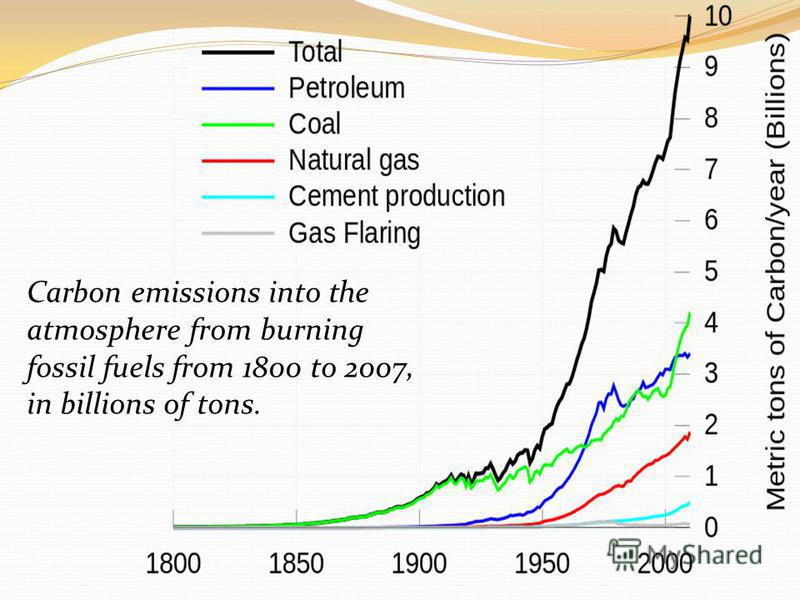 Carbon emissions into the atmosphere from burning fossil fuels from 1800 to 2007, in billions of tons.