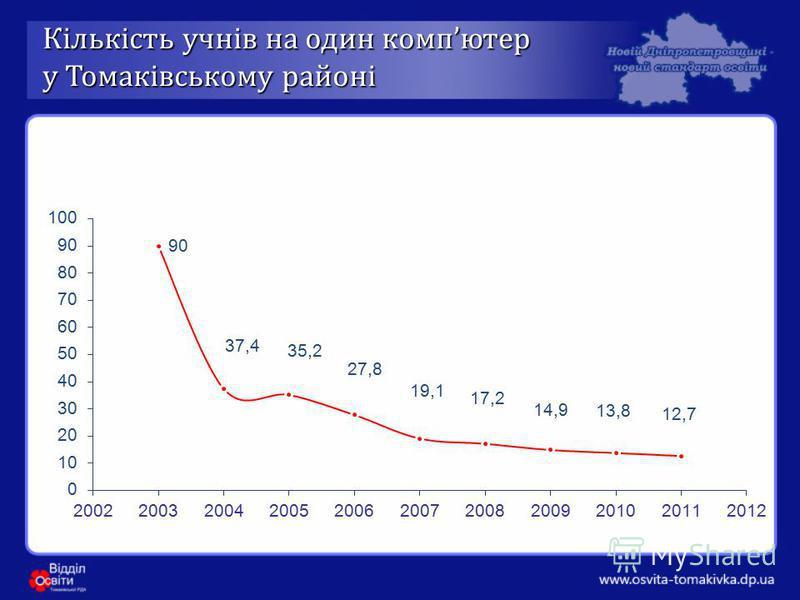 Кількість учнів на один комп ютер у Томаківському районі