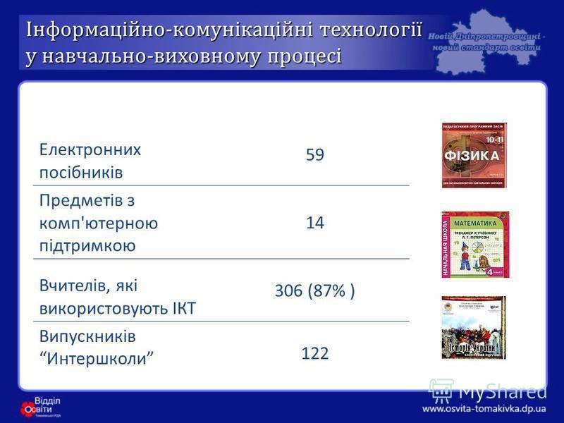 Інформаційно - комунікаційні технології у навчально - виховному процесі Електронних посібників 59 Предметів з комп'ютерною підтримкою 1414 Вчителів, які використовують ІКТ 306 (87% ) Випускників Интершколи 122