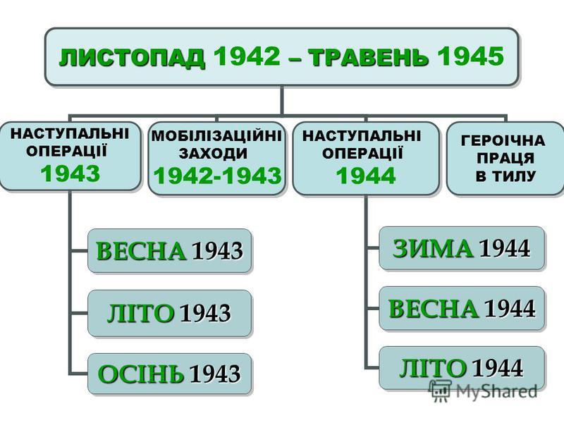 ЛИСТОПАД – ТРАВЕНЬ ЛИСТОПАД 1942 – ТРАВЕНЬ 1945 НАСТУПАЛЬНІ ОПЕРАЦІЇ 1943 ВЕСНА 1943 ЛІТО 1943 ОСІНЬ 1943 МОБІЛІЗАЦІЙНІ ЗАХОДИ 1942-1943 НАСТУПАЛЬНІ ОПЕРАЦІЇ 1944 ЗИМА 1944 ВЕСНА 1944 ЛІТО 1944 ГЕРОІЧНА ПРАЦЯ В ТИЛУ