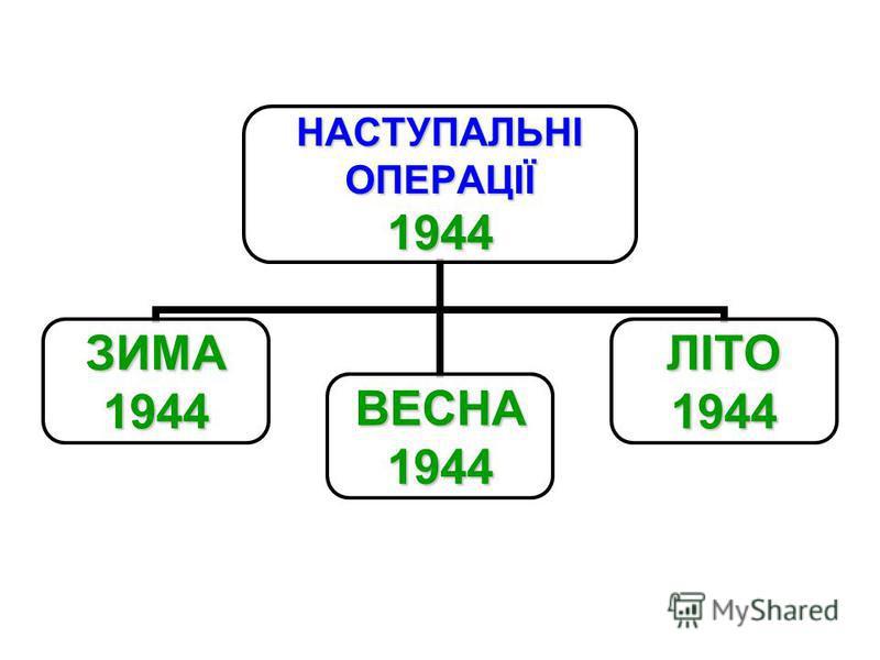 НАСТУПАЛЬНІОПЕРАЦІЇ1944 ЗИМА1944ВЕСНА1944ЛІТО1944