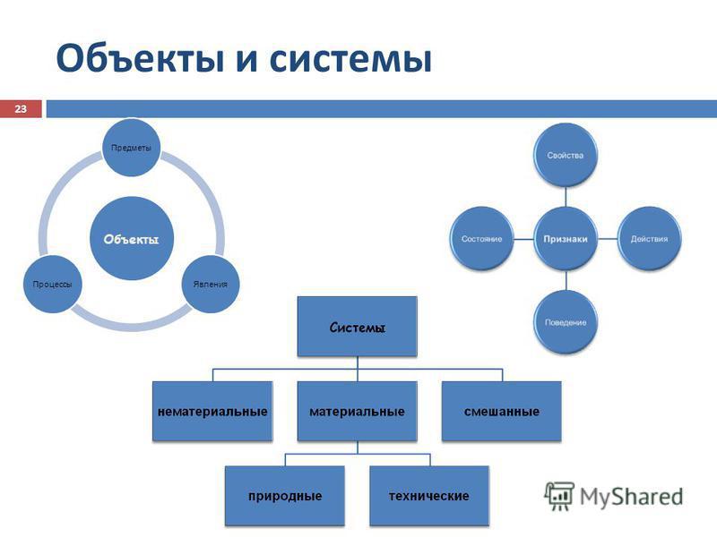 Объекты Предметы ЯвленияПроцессы Объекты и системы 23