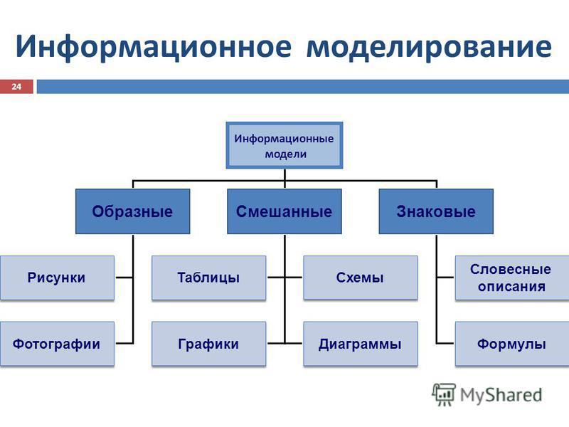 Информационное моделирование 24 Информационные модели Образные СмешанныеЗнаковые Рисунки Фотографии Словесные описания Формулы Таблицы Схемы Графики Диаграммы