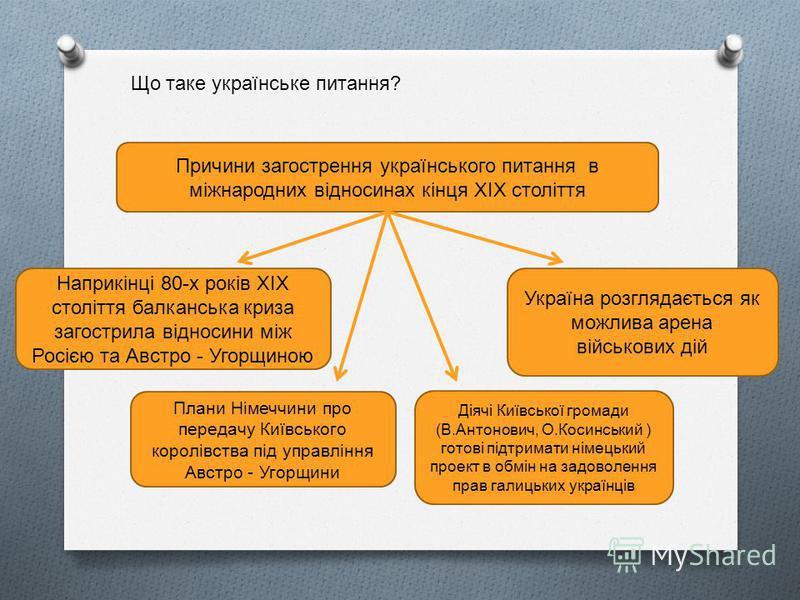 Причини загострення українського питання в міжнародних відносинах кінця ХІХ століття Наприкінці 80-х років ХІХ століття балканська криза загострила відносини між Росією та Австро - Угорщиною Україна розглядається як можлива арена військових дій Плани