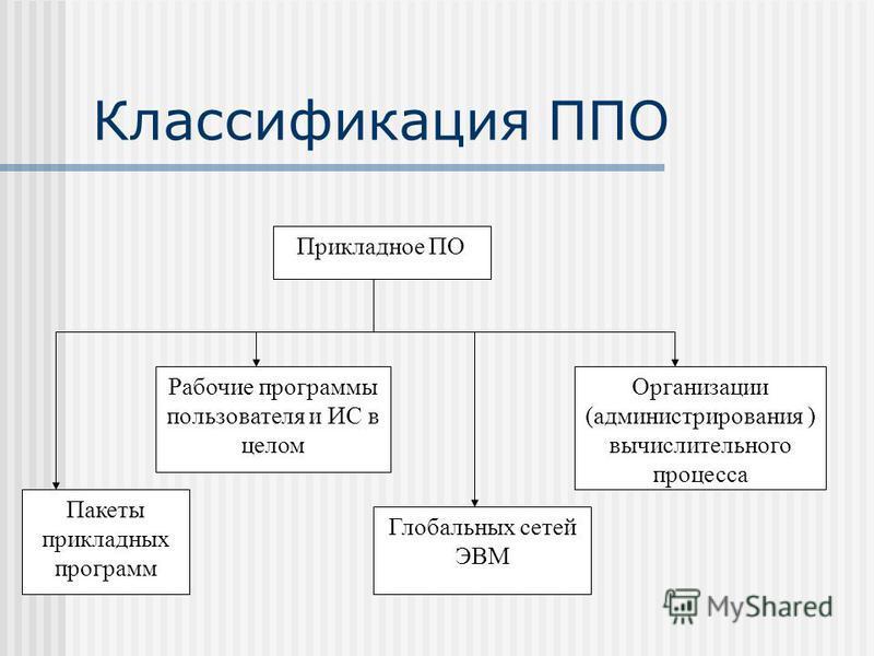 Классификация ППО Прикладное ПО Пакеты прикладных программ Рабочие программы пользователя и ИС в целом Глобальных сетей ЭВМ Организации (администрирования ) вычислительного процесса