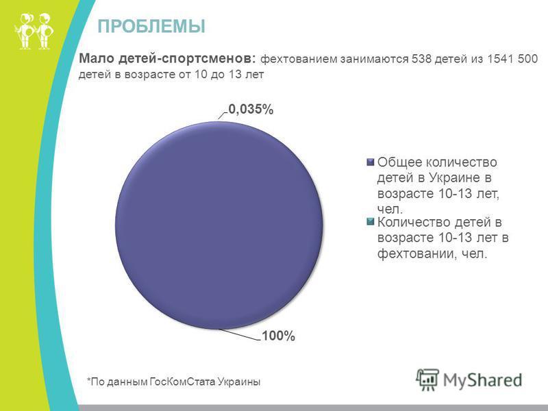ПРОБЛЕМЫ Мало детей-спортсменов: фехтованием занимаются 538 детей из 1541 500 детей в возрасте от 10 до 13 лет *По данным Гос КомСтата Украины