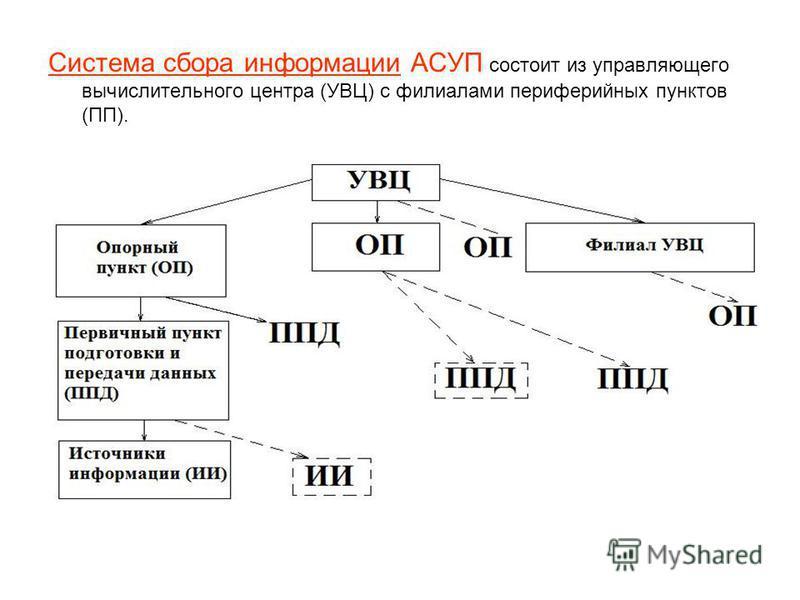 Система сбора информации АСУП состоит из управляющего вычислительного центра (УВЦ) с филиалами периферийных пунктов (ПП).