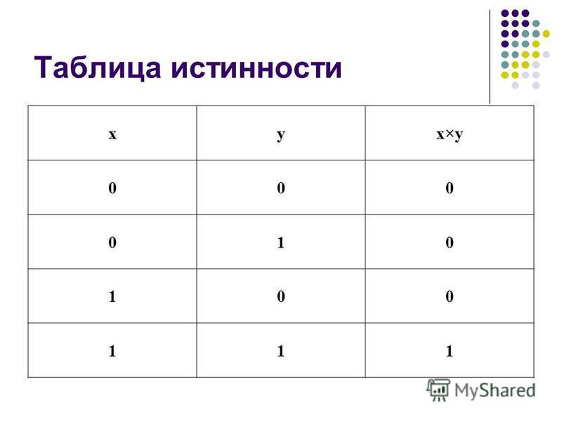 Таблица истинности xy x y 000 010 100 111