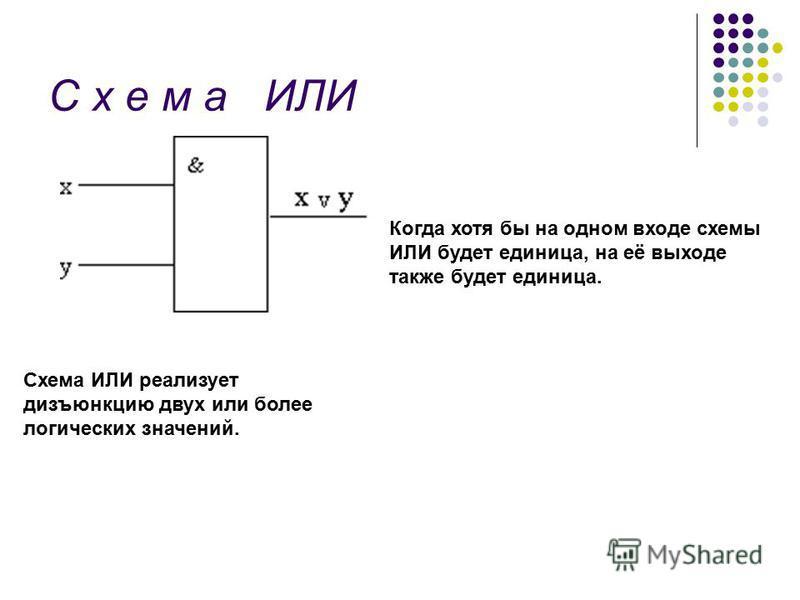 С х е м а ИЛИ Схема ИЛИ реализует дизъюнкцию двух или более логических значений. Когда хотя бы на одном входе схемы ИЛИ будет единица, на её выходе также будет единица.