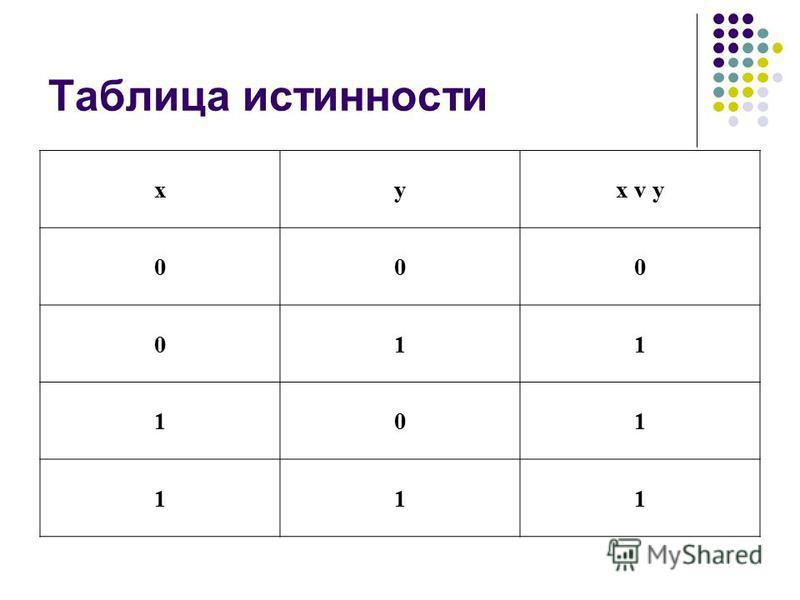 Таблица истинности xyx v y 000 011 101 111