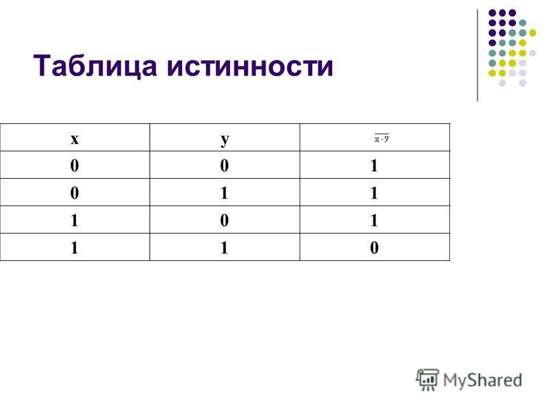 Таблица истинности xy 001 011 101 110