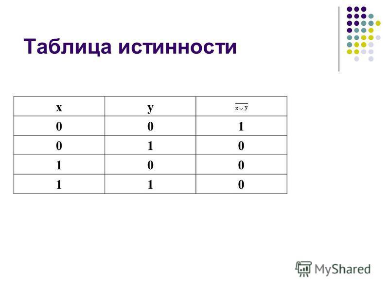 Таблица истинности xy 001 010 100 110