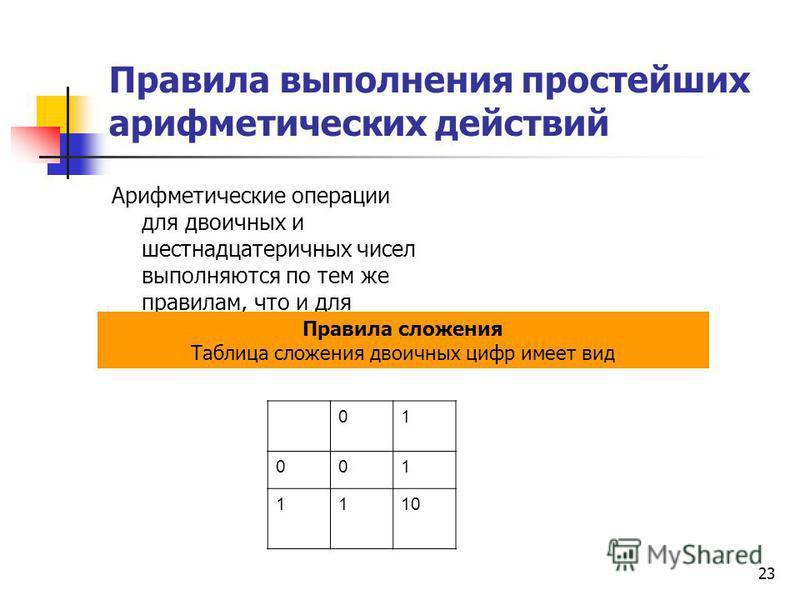 23 Правила выполнения простейших арифметических действий Арифметические операции для двоичных и шестнадцатеричных чисел выполняются по тем же правилам, что и для десятичных чисел. Правила сложения Таблица сложения двоичных цифр имеет вид 01 001 1110