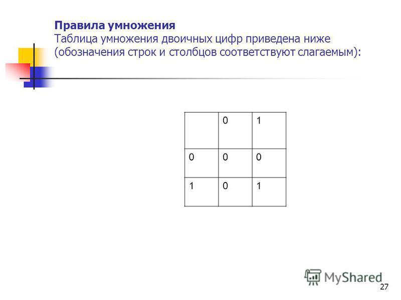 27 Правила умножения Таблица умножения двоичных цифр приведена ниже (обозначения строк и столбцов соответствуют слагаемым): 01 000 101