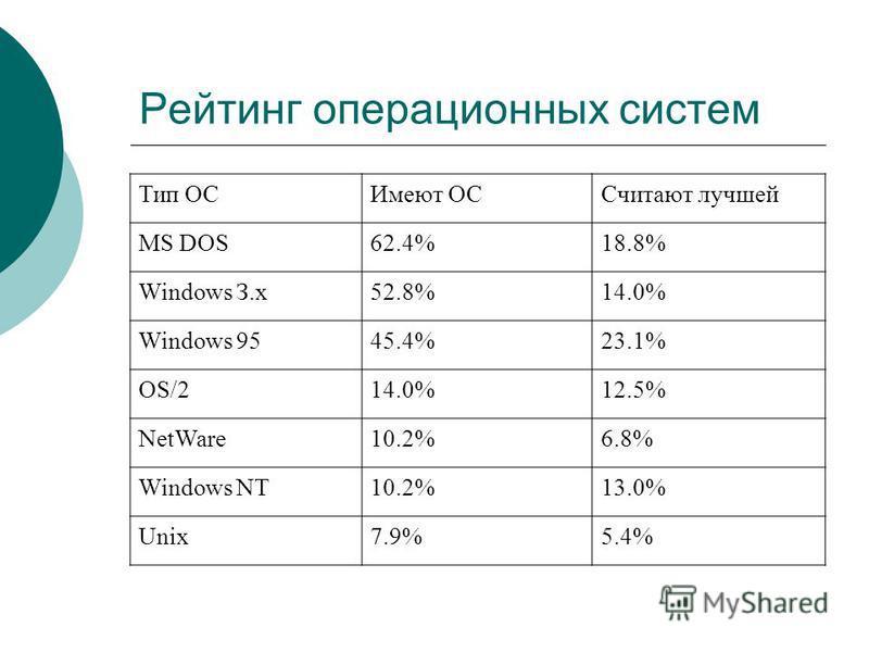 Рейтинг операционных систем Тип ОСИмеют ОССчитают лучшей MS DOS62.4%18.8% Windows З.х 52.8%14.0% Windows 9545.4%23.1% OS/214.0%12.5% NetWare10.2%6.8% Windows NT10.2%13.0% Unix7.9%5.4%