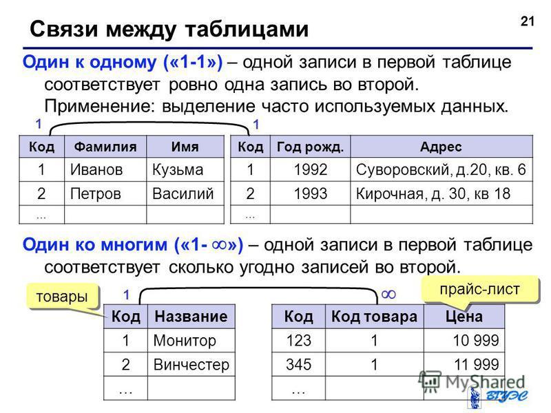 21 Связи между таблицами Один к одному («1-1») – одной записи в первой таблице соответствует ровно одна запись во второй. Применение: выделение часто используемых данных. Код Фамилия Имя 1Иванов Кузьма 2Петров Василий … Код Год рожд.Адрес 11992Суворо