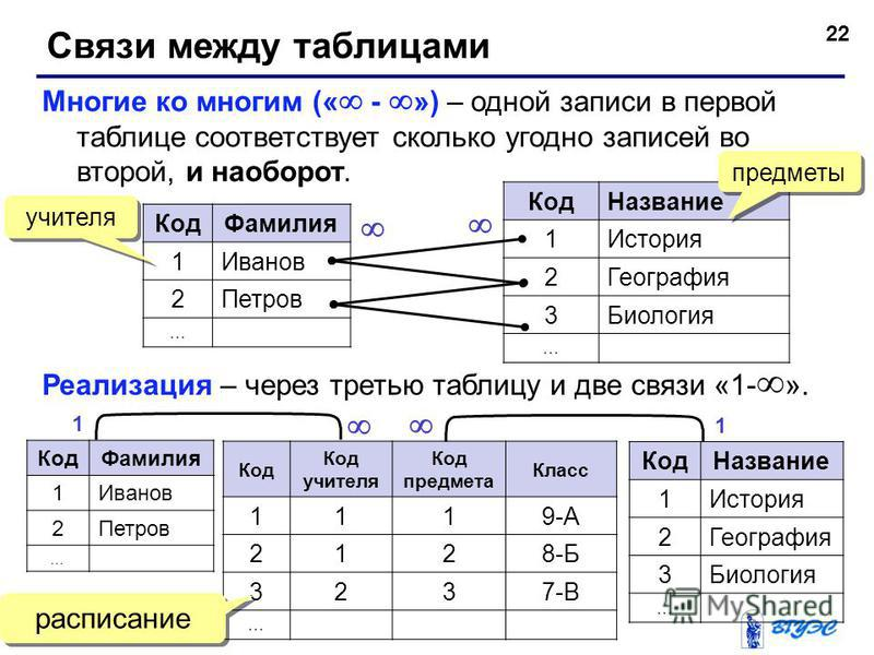 22 Связи между таблицами Многие ко многим (« - ») – одной записи в первой таблице соответствует сколько угодно записей во второй, и наоборот. Код Фамилия 1Иванов 2Петров … Код Название 1История 2География 3Биология … Реализация – через третью таблицу