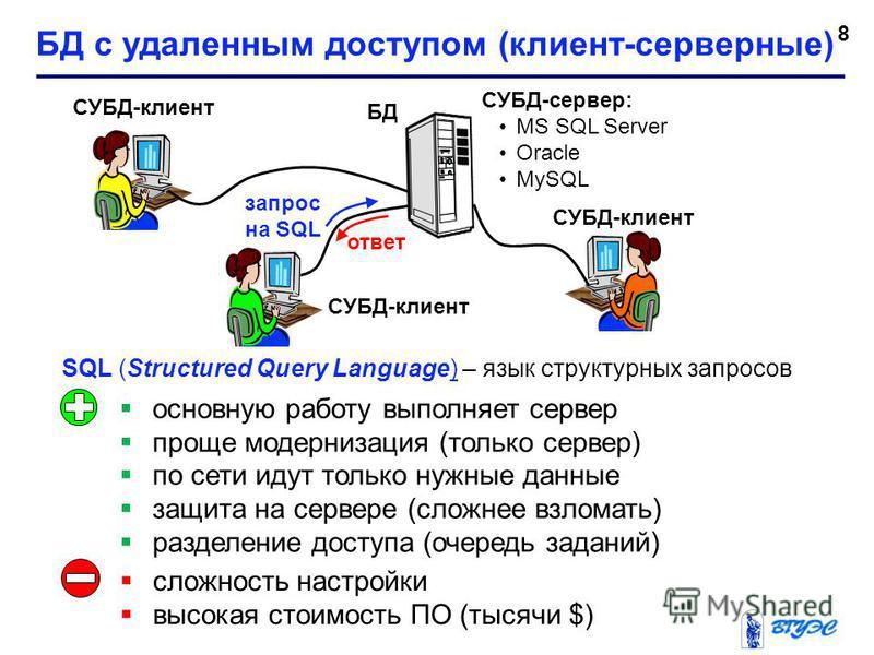 8 БД с удаленным доступом (клиент-серверные) БД СУБД-клиент основную работу выполняет сервер проще модернизация (только сервер) по сети идут только нужные данные защита на сервере (сложнее взломать) разделение доступа (очередь заданий) запрос на SQL
