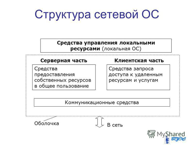 Структура сетевой ОС В сеть Средства управления локальными ресурсами (локальная ОС) Средства предоставления собственных ресурсов в общее пользование Средства запроса доступа к удаленным ресурсам и услугам Коммуникационные средства Серверная часть Кли
