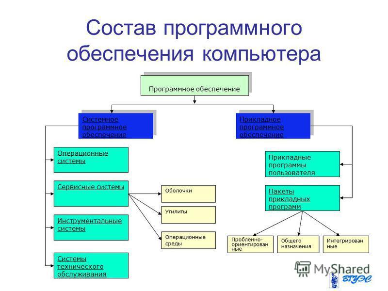 Состав программного обеспечения компьютера Программное обеспечение Системное программное обеспечение Системное программное обеспечение Прикладное программное обеспечение Прикладное программное обеспечение Операционные системы Сервисные системы Оболоч