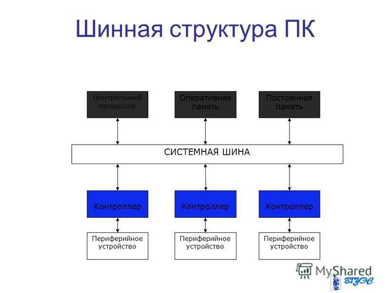 Шинная структура ПК Центральный процессор Оперативная память Постоянная память Контроллер Периферийное устройство СИСТЕМНАЯ ШИНА