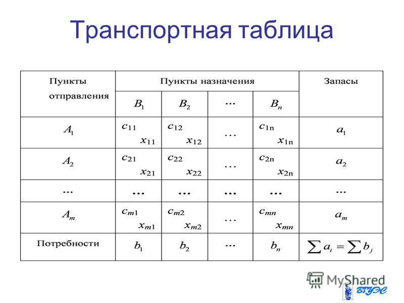 Транспортная таблица