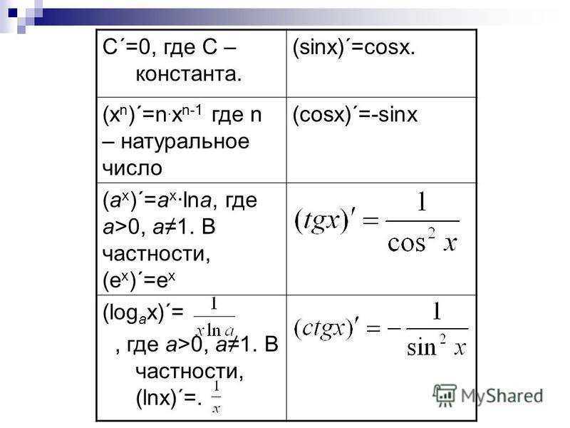С´=0, где С – константа. (sinx)´=cosx. (x n )´=n. x n-1 где n – натуральное число (cosx)´=-sinx (a x )´=a x lna, где a>0, a1. В частности, (e x )´=e x (log a x)´=, где a>0, a1. В частности, (lnx)´=.