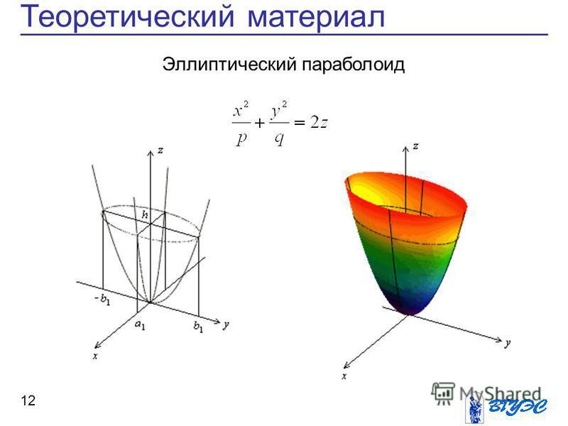 12 Теоретический материал Эллиптический параболоид