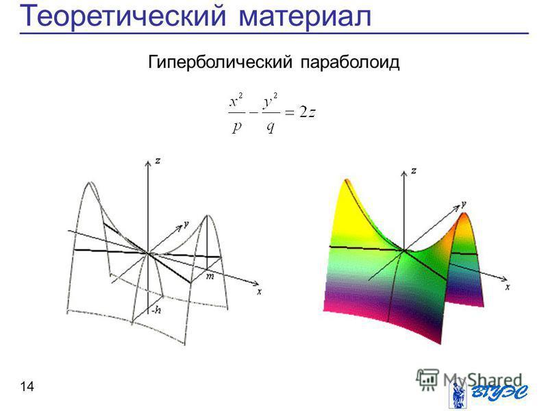 14 Теоретический материал Гиперболический параболоид