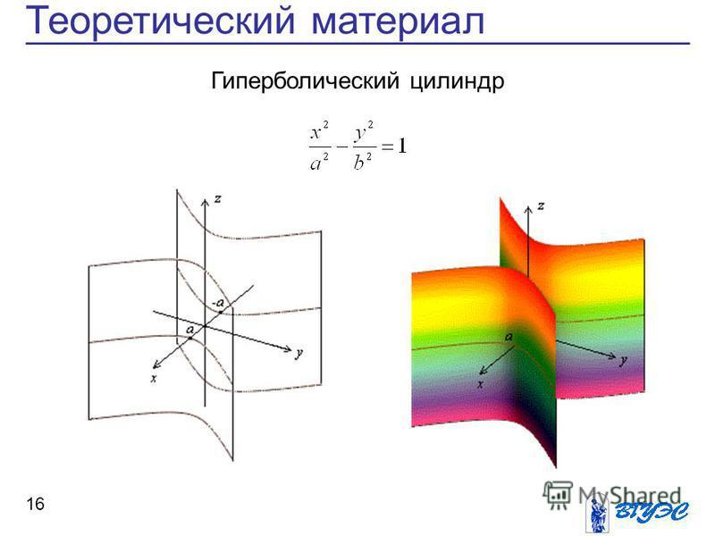 16 Теоретический материал Гиперболический цилиндр