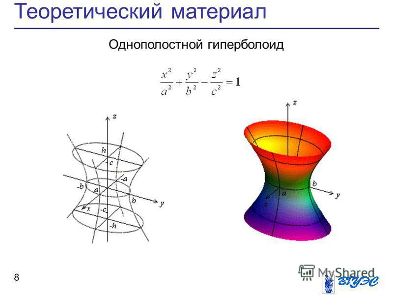 8 Теоретический материал Однополостной гиперболоид