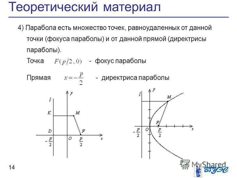Теоретический материал 14 4) Парабола есть множество точек, равноудаленных от данной точки (фокуса параболы) и от данной прямой (директрисы параболы). Точка - фокус параболы Прямая - директриса параболы