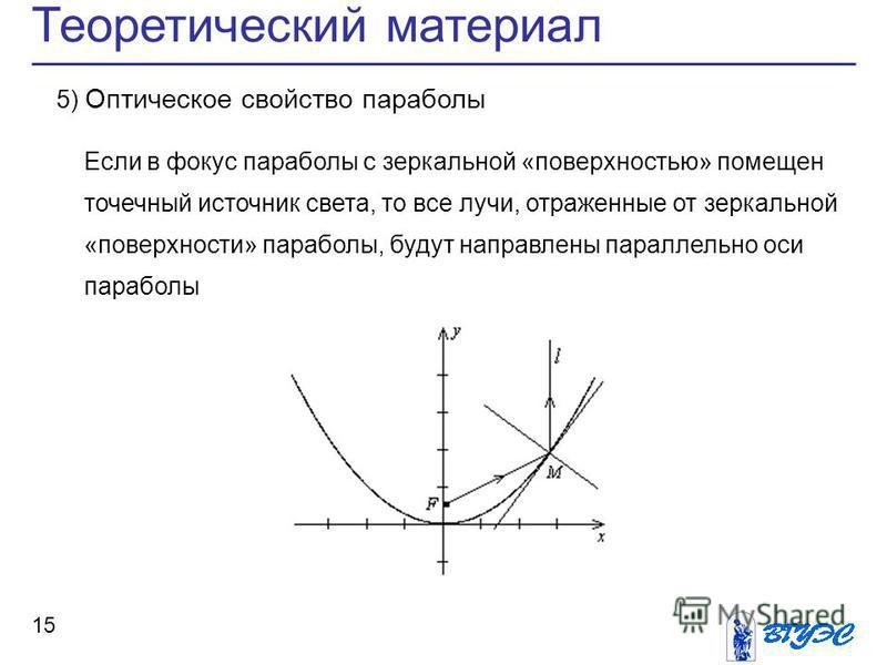 Теоретический материал 15 5) Оптическое свойство параболы Если в фокус параболы с зеркальной «поверхностью» помещен точечный источник света, то все лучи, отраженные от зеркальной «поверхности» параболы, будут направлены параллельно оси параболы