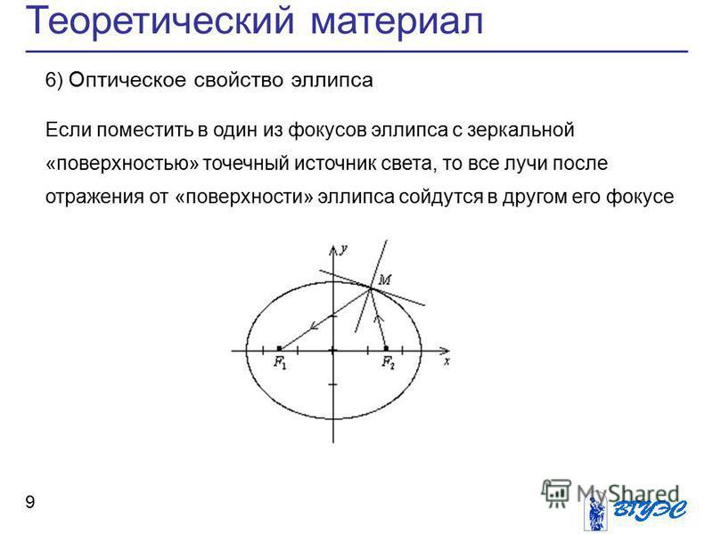 Теоретический материал 9 6) Оптическое свойство эллипса Если поместить в один из фокусов эллипса с зеркальной «поверхностью» точечный источник света, то все лучи после отражения от «поверхности» эллипса сойдутся в другом его фокусе