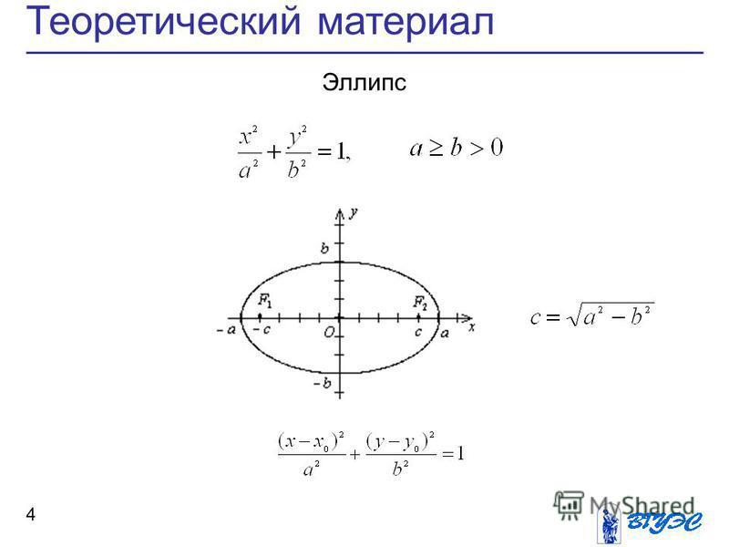 Теоретический материал 4 Эллипс