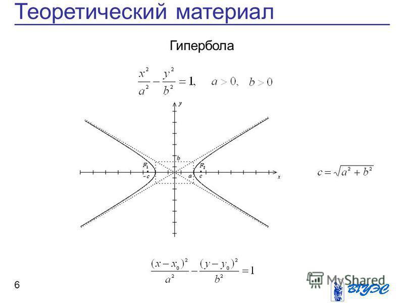 6 Теоретический материал Гипербола