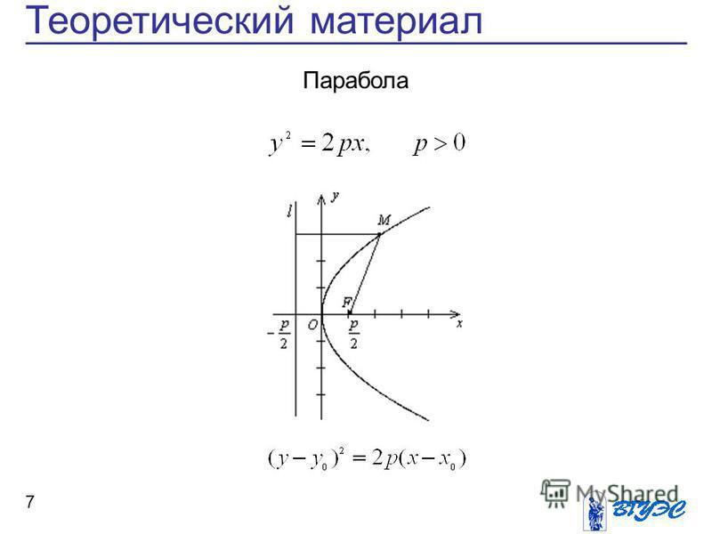 7 Теоретический материал Парабола