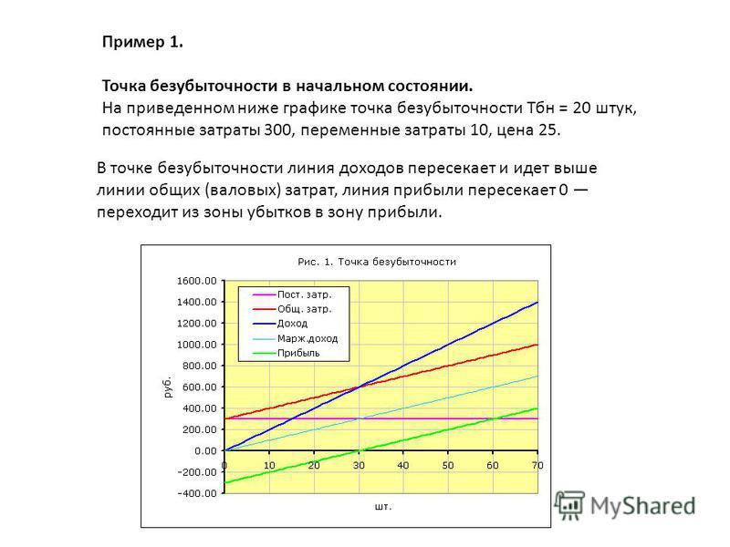 Пример 1. Точка безубыточности в начальном состоянии. На приведенном ниже графике точка безубыточности Тбн = 20 штук, постоянные затраты 300, переменные затраты 10, цена 25. В точке безубыточности линия доходов пересекает и идет выше линии общих (вал
