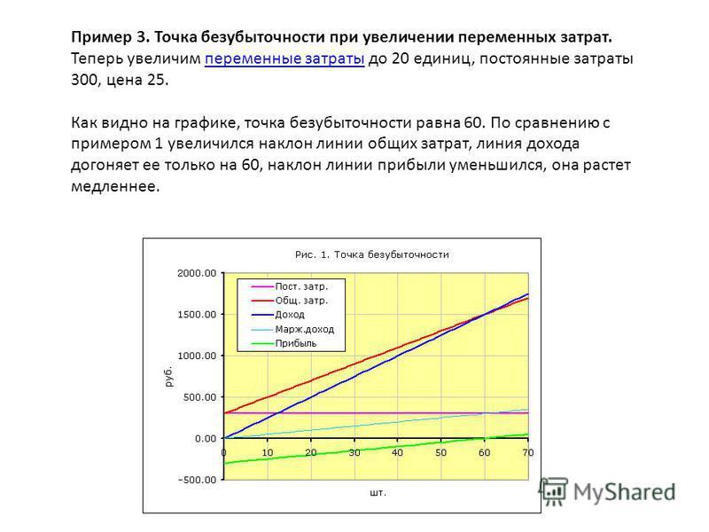 Пример 3. Точка безубыточности при увеличении переменных затрат. Теперь увеличим переменные затраты до 20 единиц, постоянные затраты 300, цена 25. Как видно на графике, точка безубыточности равна 60. По сравнению с примером 1 увеличился наклон линии