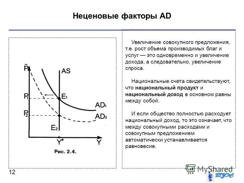 Неценовые факторы AD 12 Увеличение совокупного предложения, т.е. рост объема производимых благ и услуг это одновременно и увеличение дохода, а следовательно, увеличение спроса. Национальные счета свидетельствуют, что национальный продукт и национальн