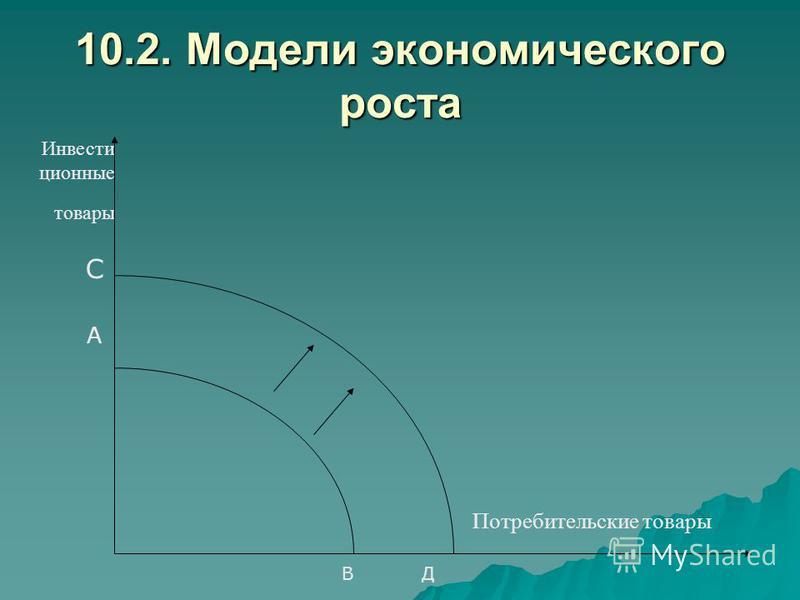 10.2. Модели экономического роста Инвести ционные товары Потребительские товары САСА ВДВД