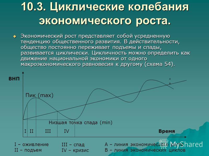 10.3. Циклические колебания экономического роста. Экономический рост представляет собой усредненную тенденцию общественного развития. В действительности, общество постоянно переживает подъемы и спады, развивается циклически. Цикличность можно определ