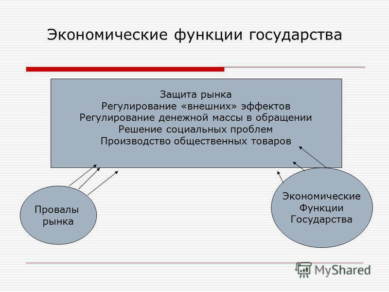 Экономические функции государства Защита рынка Регулирование «внешних» эффектов Регулирование денежной массы в обращении Решение социальных проблем Производство общественных товаров Провалы рынка Экономические Функции Государства