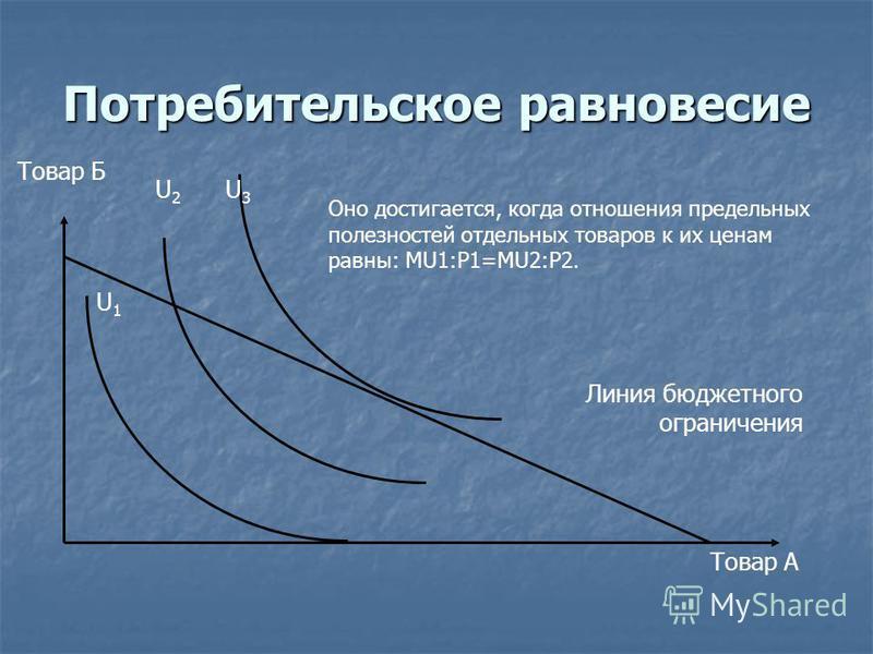 Потребительское равновесие Линия бюджетного ограничения Товар А Товар Б U1U1 U2U2 U3U3 Оно достигается, когда отношения предельных полезностей отдельных товаров к их ценам равны: MU1:P1=MU2:P2.