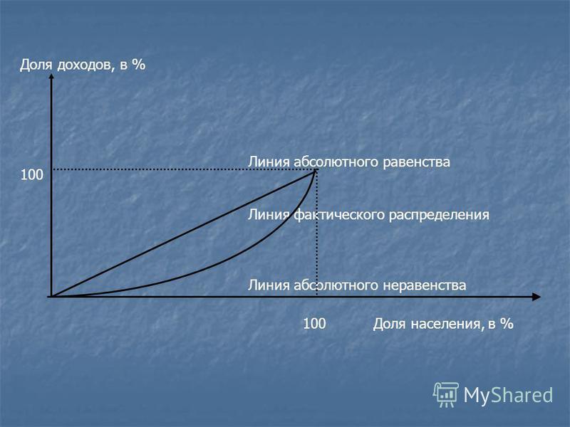 Линия абсолютного равенства Линия фактического распределения Линия абсолютного неравенства 100 Доля населения, в % Доля доходов, в %