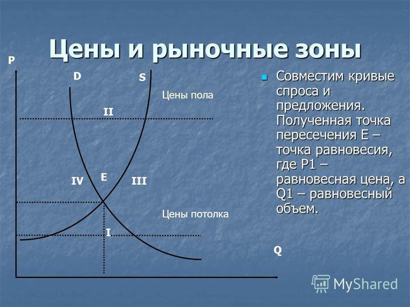 Цены и рыночные зоны Совместим кривые спроса и предложения. Полученная точка пересечения E – точка равновесия, где P1 – равновесная цена, а Q1 – равновесный объем. Совместим кривые спроса и предложения. Полученная точка пересечения E – точка равновес