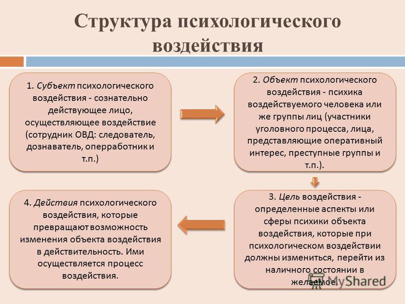 Структура психологического воздействия 1. Субъект психологического воздействия - сознательно действующее лицо, осуществляющее воздействие ( сотрудник ОВД : следователь, дознаватель, опер работники т. п.) 2. Объект психологического воздействия - психи
