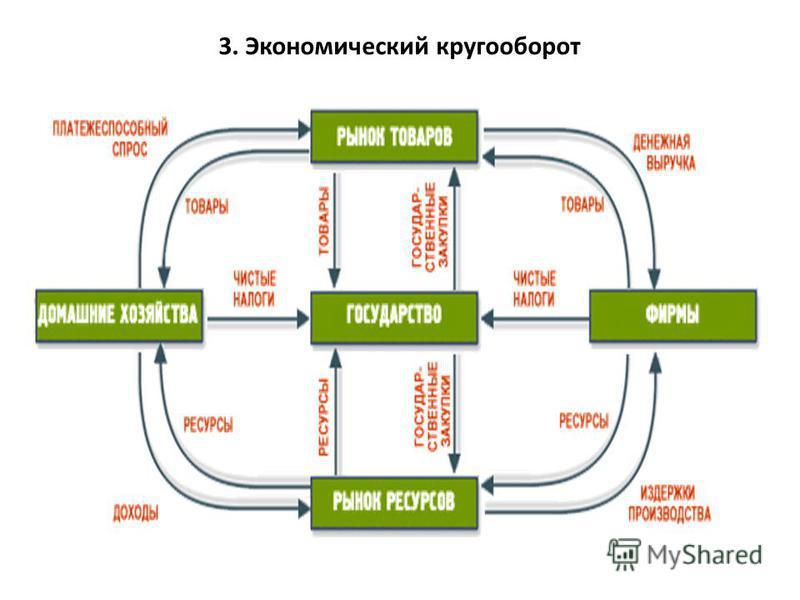 3. Экономический кругооборот