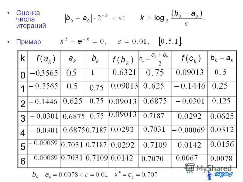 Оценка числа итераций Пример. k 0 1 2 3 4 5 6